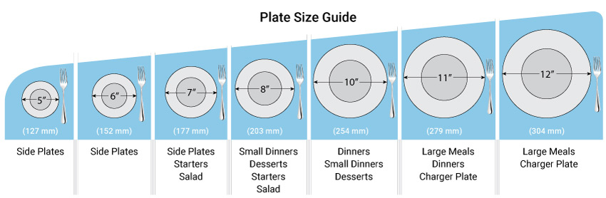 Plate Size Guide