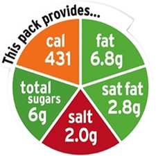 Food nutrition wheel